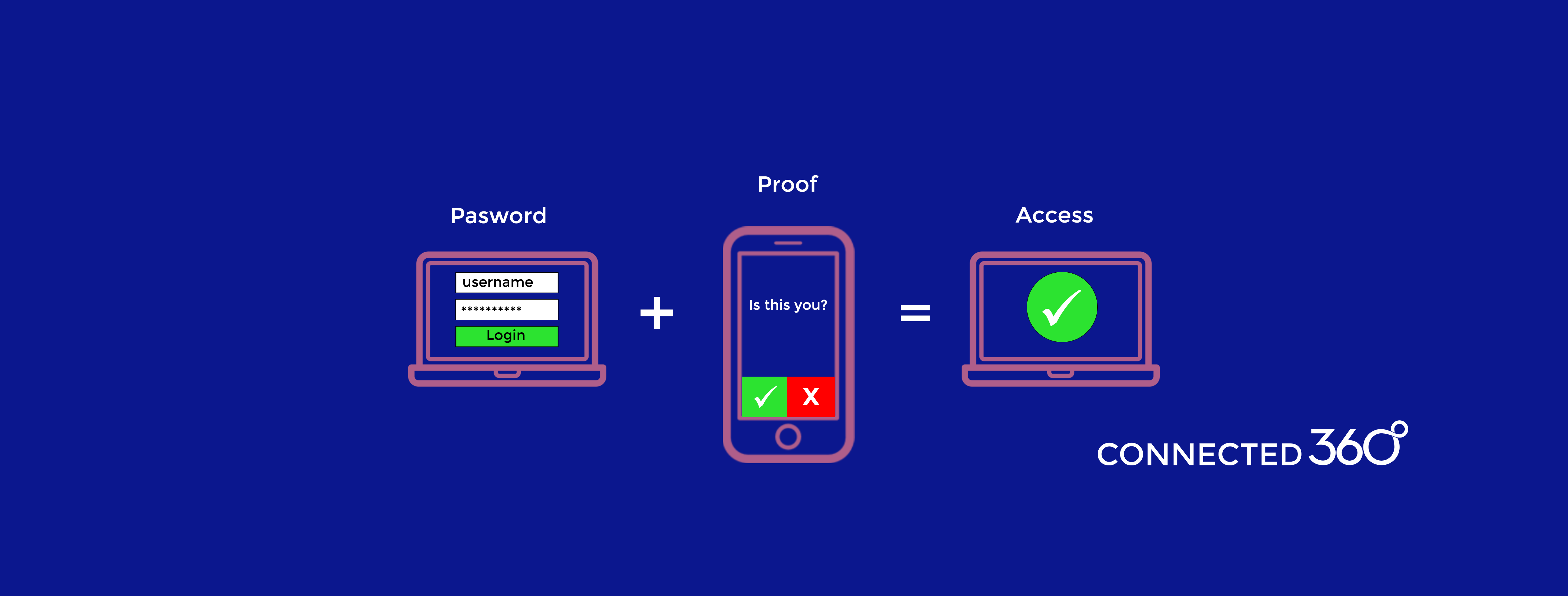 Multi-Factor Authentication: An Indispensable Security Feature for Businesses